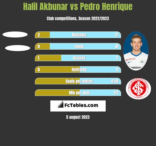 Halil Akbunar vs Pedro Henrique h2h player stats