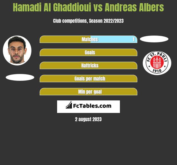 Hamadi Al Ghaddioui vs Andreas Albers h2h player stats
