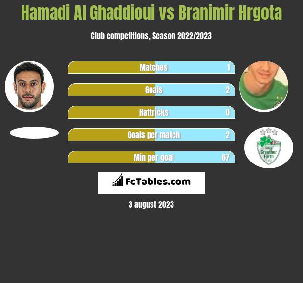 Hamadi Al Ghaddioui vs Branimir Hrgota h2h player stats