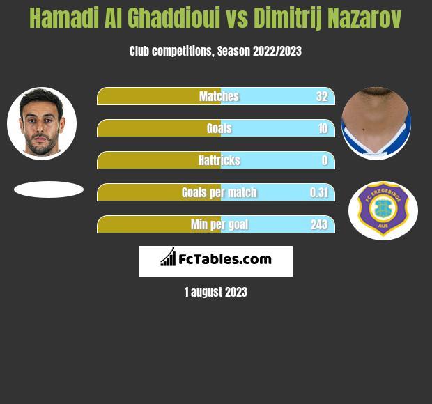 Hamadi Al Ghaddioui vs Dimitrij Nazarov h2h player stats