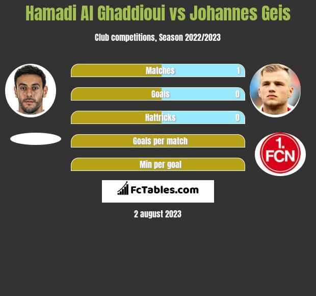 Hamadi Al Ghaddioui vs Johannes Geis h2h player stats