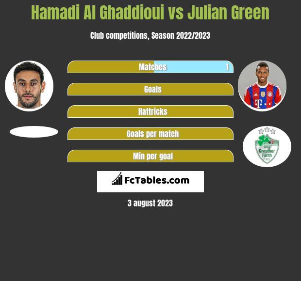 Hamadi Al Ghaddioui vs Julian Green h2h player stats