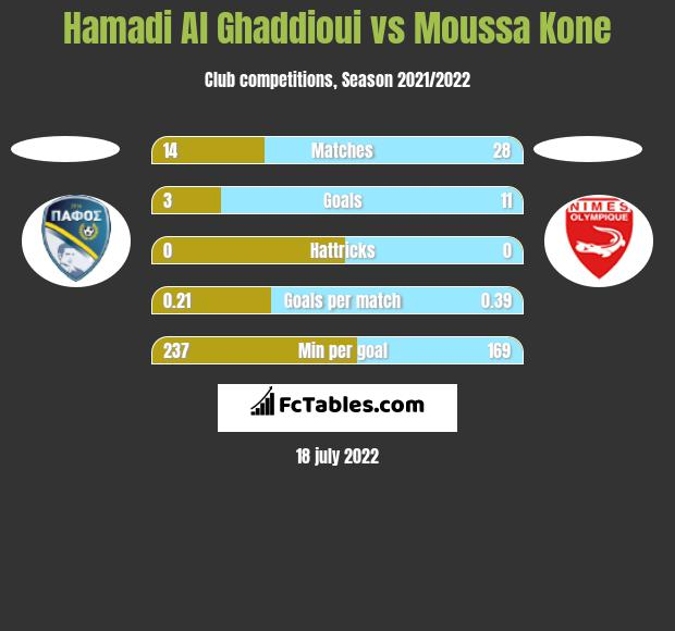 Hamadi Al Ghaddioui vs Moussa Kone h2h player stats