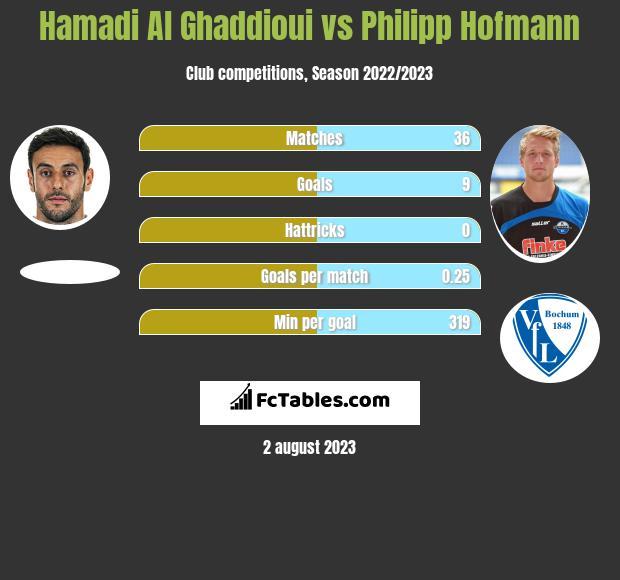 Hamadi Al Ghaddioui vs Philipp Hofmann h2h player stats