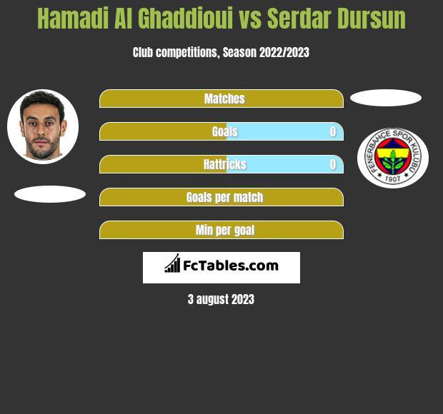 Hamadi Al Ghaddioui vs Serdar Dursun h2h player stats
