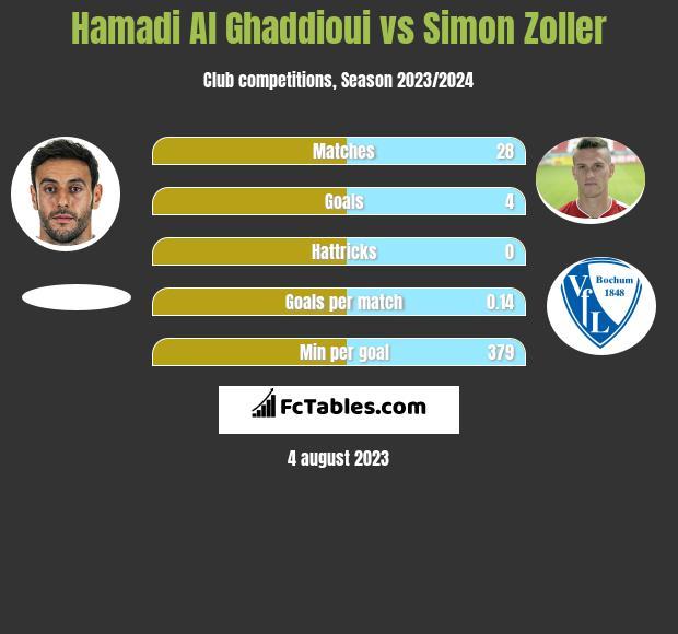 Hamadi Al Ghaddioui vs Simon Zoller h2h player stats