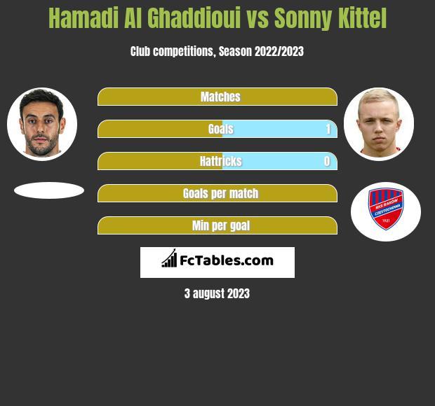 Hamadi Al Ghaddioui vs Sonny Kittel h2h player stats