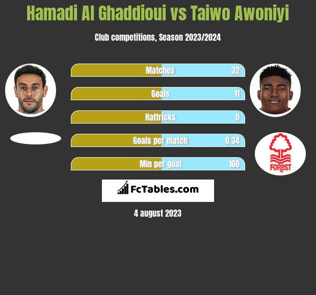 Hamadi Al Ghaddioui vs Taiwo Awoniyi h2h player stats