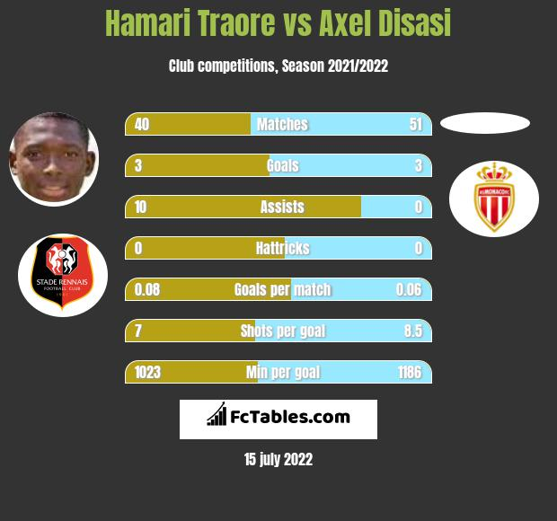 Hamari Traore vs Axel Disasi infographic