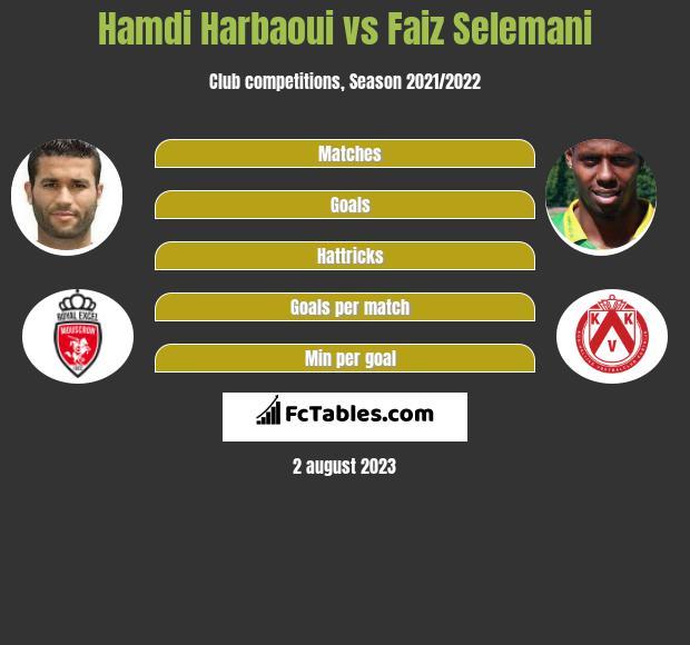Hamdi Harbaoui vs Faiz Selemani h2h player stats