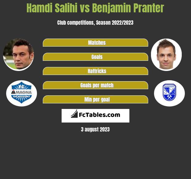 Hamdi Salihi vs Benjamin Pranter h2h player stats