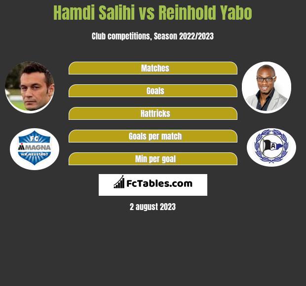 Hamdi Salihi vs Reinhold Yabo h2h player stats