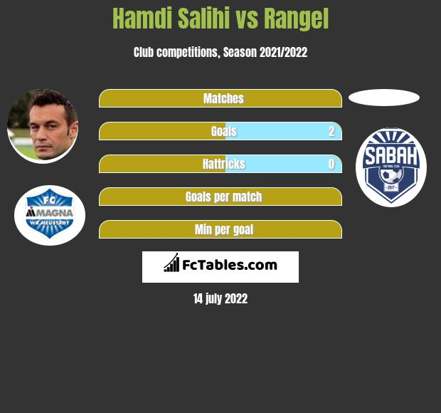 Hamdi Salihi vs Rangel h2h player stats