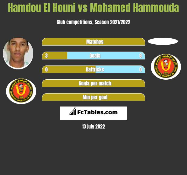Hamdou El Houni vs Mohamed Hammouda infographic