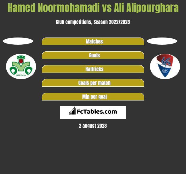 Hamed Noormohamadi vs Ali Alipourghara h2h player stats