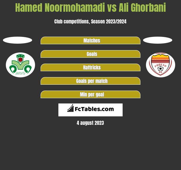 Hamed Noormohamadi vs Ali Ghorbani h2h player stats