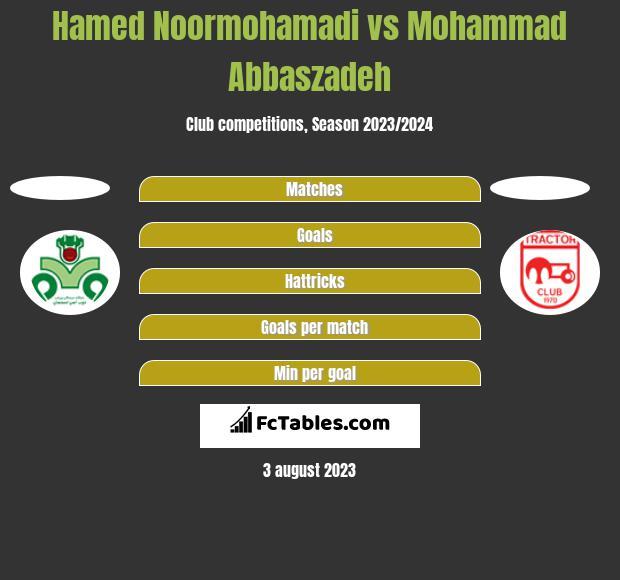 Hamed Noormohamadi vs Mohammad Abbaszadeh h2h player stats