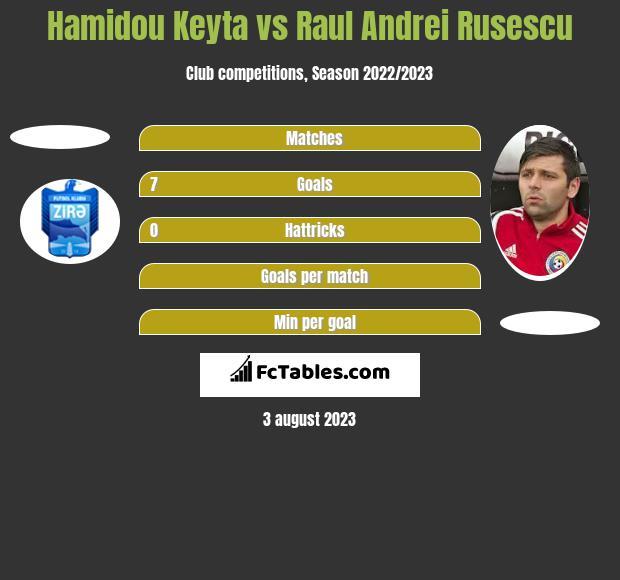 Hamidou Keyta vs Raul Andrei Rusescu h2h player stats