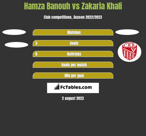 Hamza Banouh vs Zakaria Khali h2h player stats