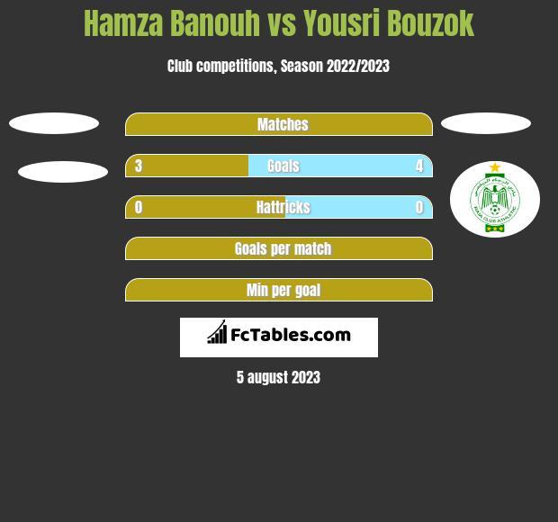Hamza Banouh vs Yousri Bouzok h2h player stats