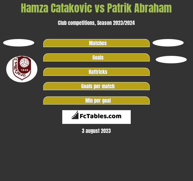Hamza Catakovic vs Patrik Abraham h2h player stats
