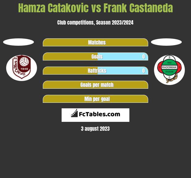 Hamza Catakovic vs Frank Castaneda h2h player stats