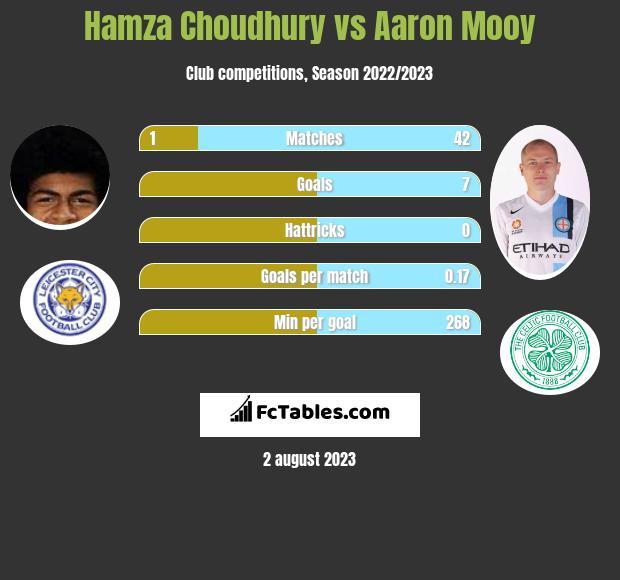 Hamza Choudhury vs Aaron Mooy infographic
