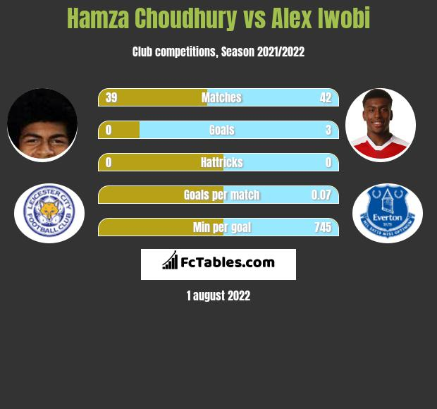 Hamza Choudhury infographic statistics for Everton
