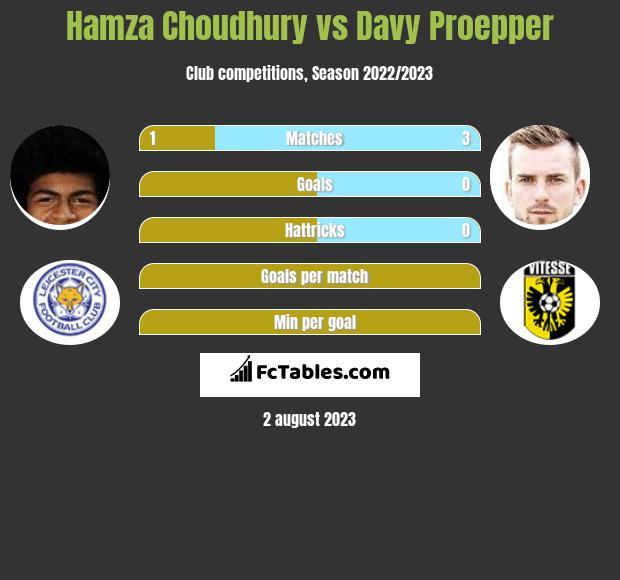 Hamza Choudhury vs Davy Proepper infographic