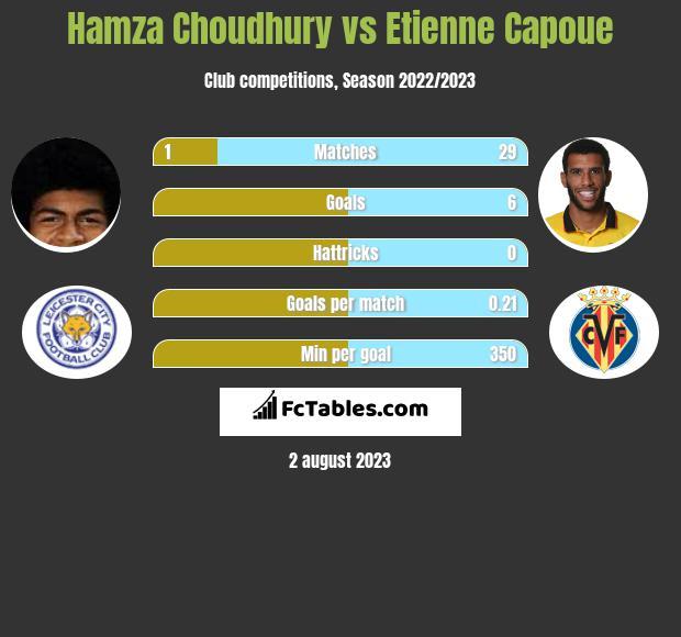 Hamza Choudhury vs Etienne Capoue infographic