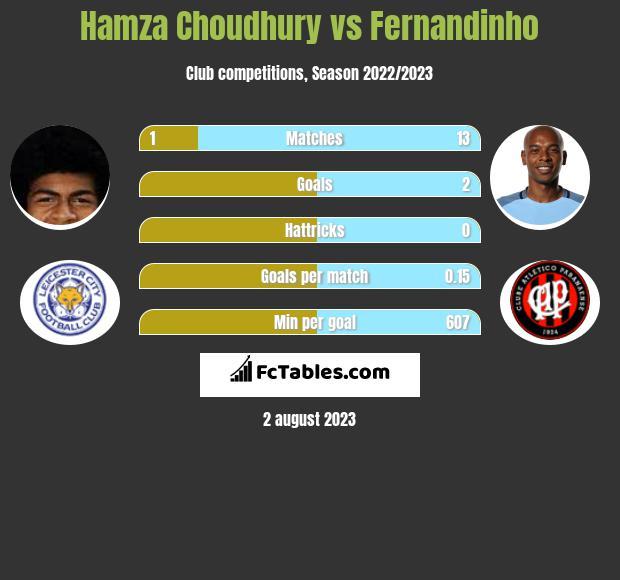 Hamza Choudhury vs Fernandinho infographic
