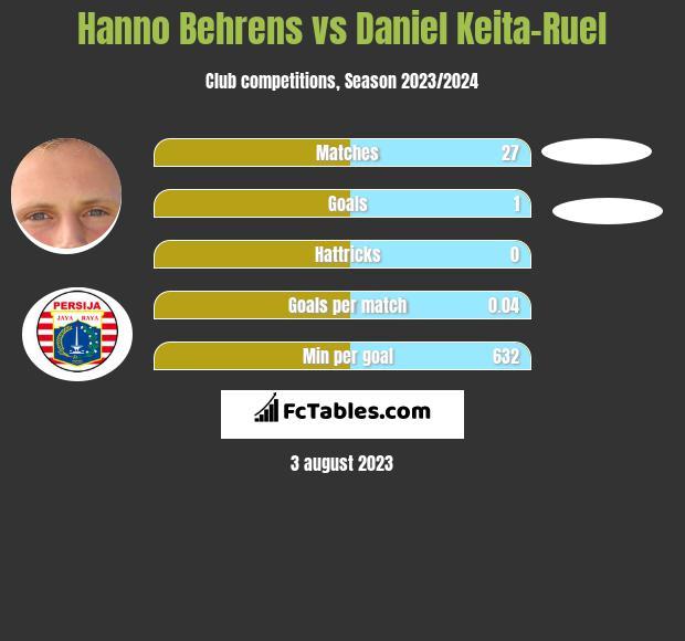 Hanno Behrens vs Daniel Keita-Ruel infographic