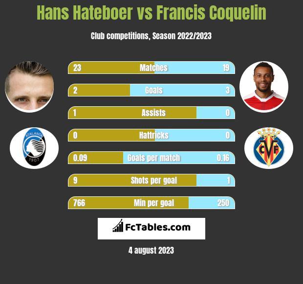 Hans Hateboer vs Francis Coquelin infographic