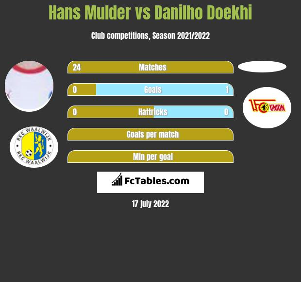 Hans Mulder vs Danilho Doekhi infographic