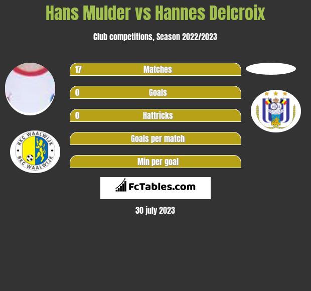 Hans Mulder vs Hannes Delcroix infographic