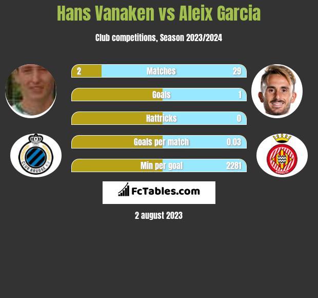 Hans Vanaken vs Aleix Garcia h2h player stats