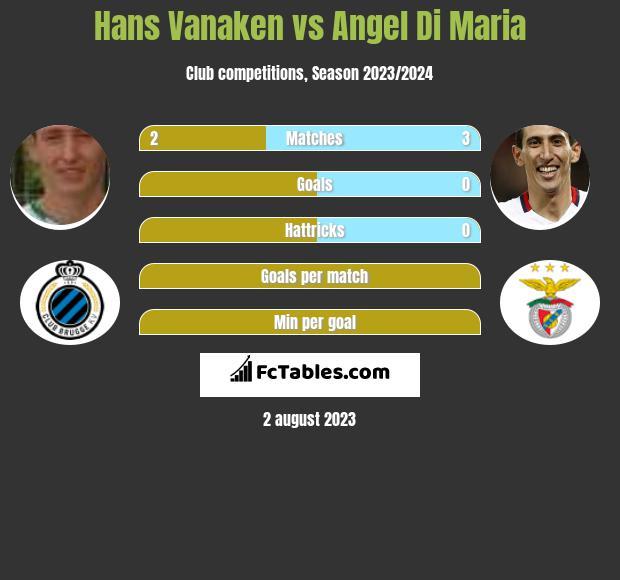 Hans Vanaken vs Angel Di Maria h2h player stats