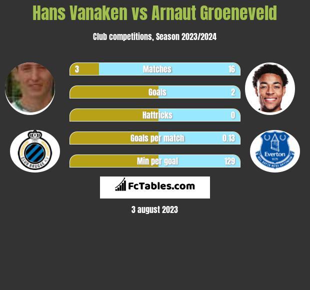 Hans Vanaken vs Arnaut Groeneveld infographic