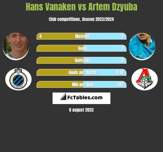 Hans Vanaken vs Artem Dzyuba h2h player stats