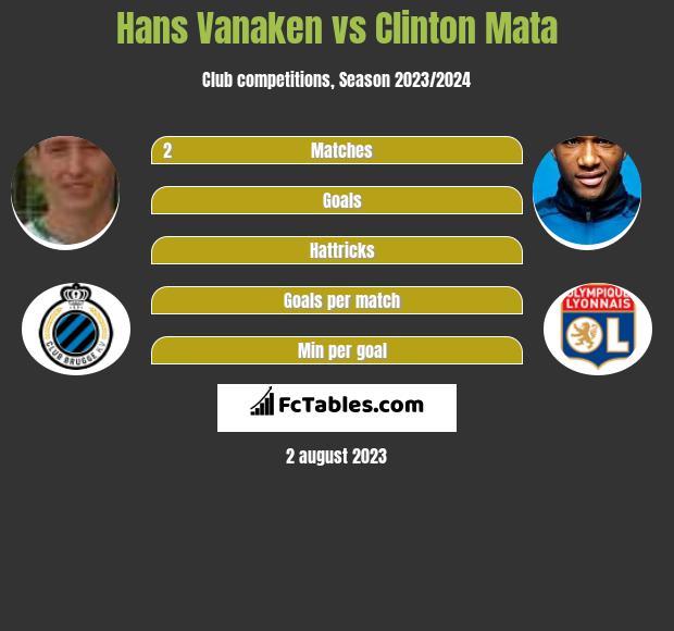 Hans Vanaken vs Clinton Mata infographic