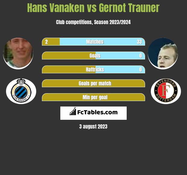 Hans Vanaken vs Gernot Trauner h2h player stats