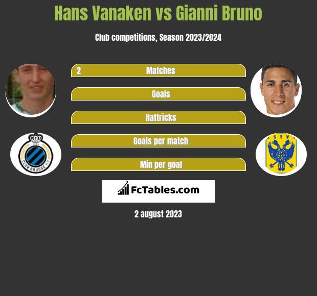 Hans Vanaken vs Gianni Bruno h2h player stats