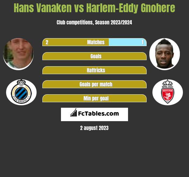 Hans Vanaken vs Harlem-Eddy Gnohere h2h player stats