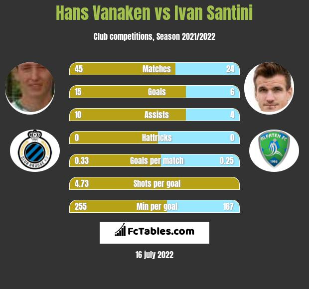 Hans Vanaken vs Ivan Santini h2h player stats