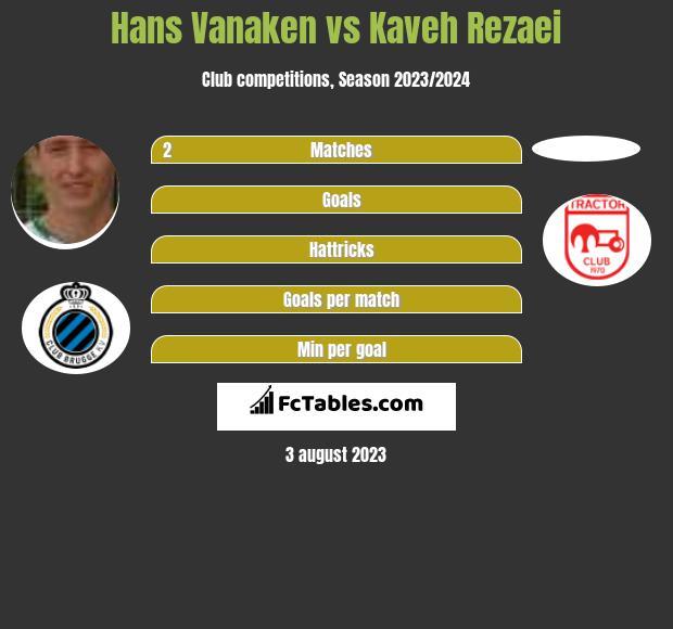 Hans Vanaken vs Kaveh Rezaei h2h player stats