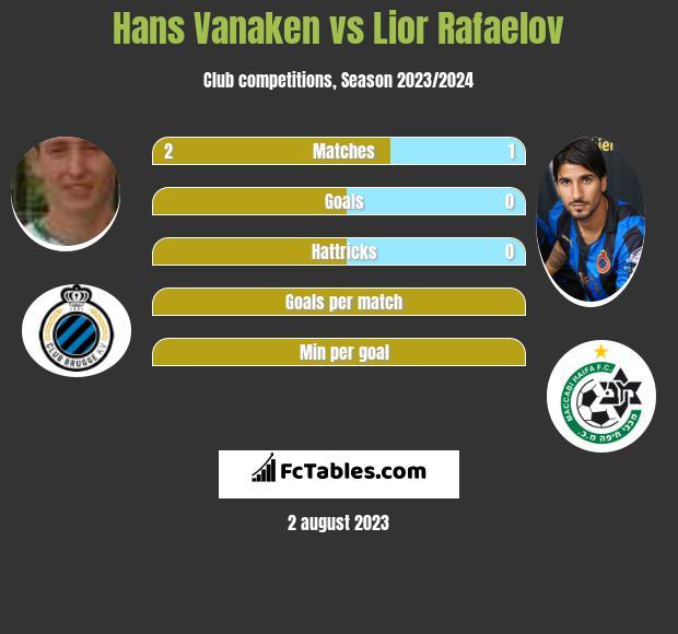 Hans Vanaken vs Lior Rafaelov h2h player stats
