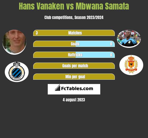 Hans Vanaken vs Mbwana Samata infographic