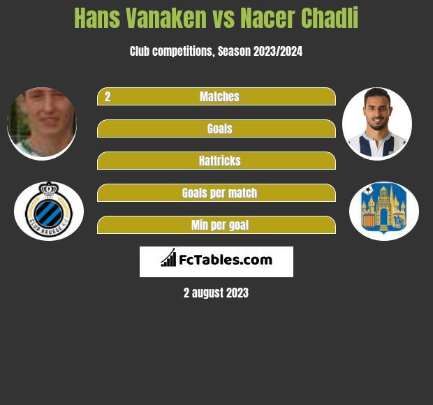 Hans Vanaken vs Nacer Chadli h2h player stats