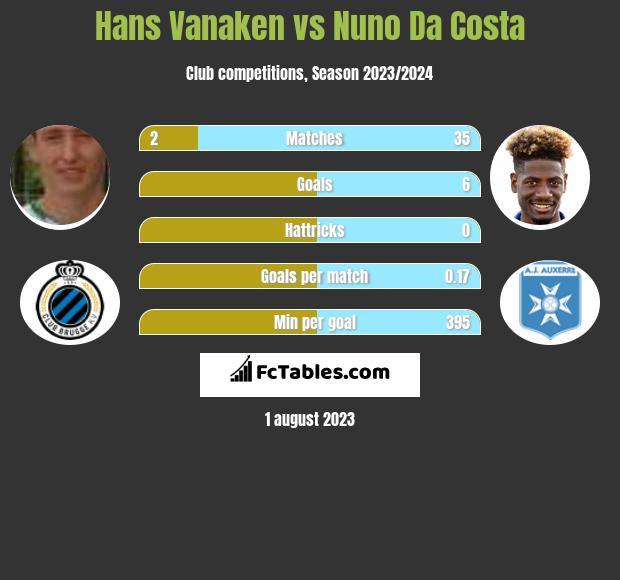Hans Vanaken vs Nuno Da Costa h2h player stats