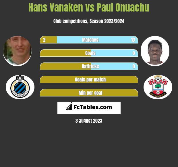Hans Vanaken vs Paul Onuachu h2h player stats
